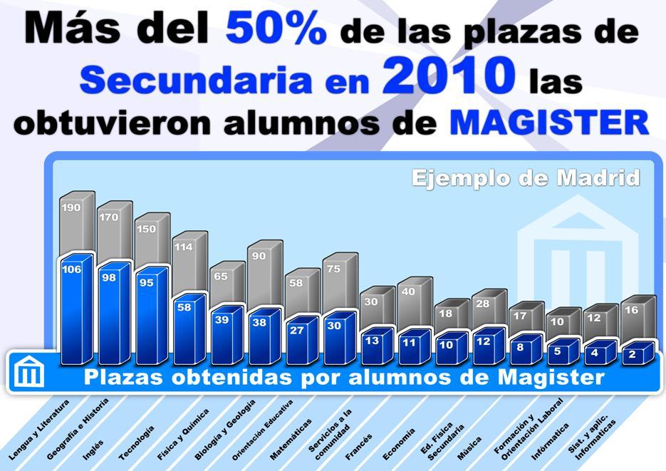 Plazas de Secundaria 2010